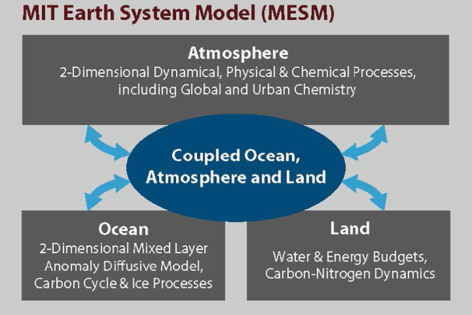 The MESM belongs to the class of Earth system models of intermediate complexity, which occupy a place between simple conceptual models and comprehensive global circulation models (Source: MIT Joint Program on the Science and Policy of Global Change)